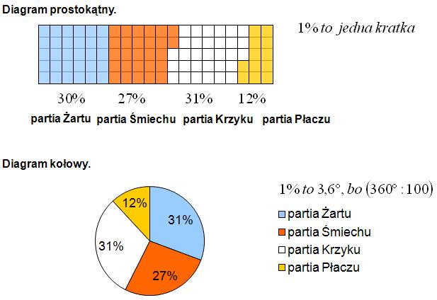 diagram prostokątny i kołowy