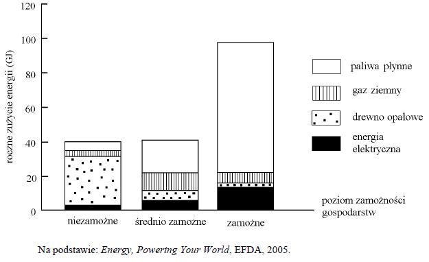 Wykres zależności - Testy gimnazjalne