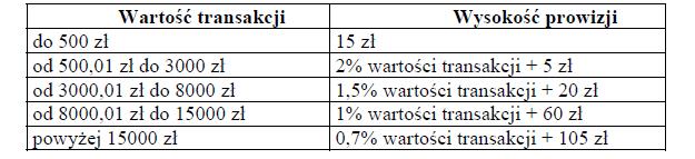 Matura procenty