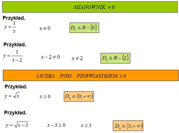 dziedzina funkcji na podstawie wzoru