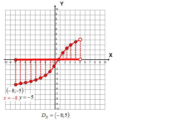 Dziedzina funkcji na podstawie wykresu funkcji