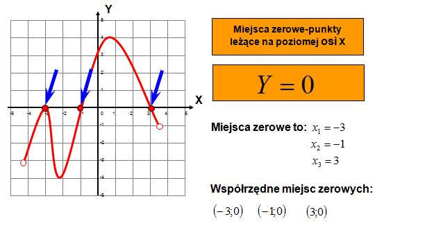 Miejsce zerowe funkcji