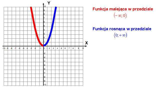 Zbadaj monotoniczność paraboli, funkcji kwadratowej