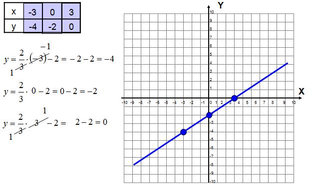 rysowanie wykresu funkcji liniowej