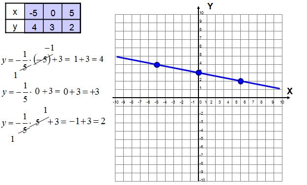 naszkicuj wykres funkcji liniowej