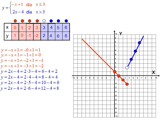 Wykres funkcji określony na przedziałach