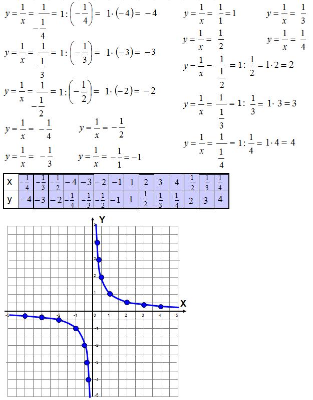 Wykres hiperbola