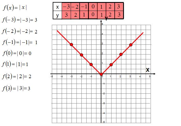 Wykres funkcji z wartością bezwzględną