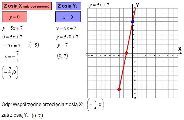 Sprawdzian z funkcji liniowej