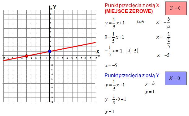 wyznaczanie miejsca zerowego funkcji