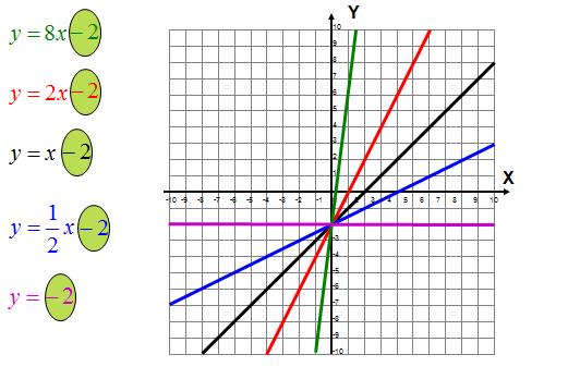 Współczynnik funkcji liniowej