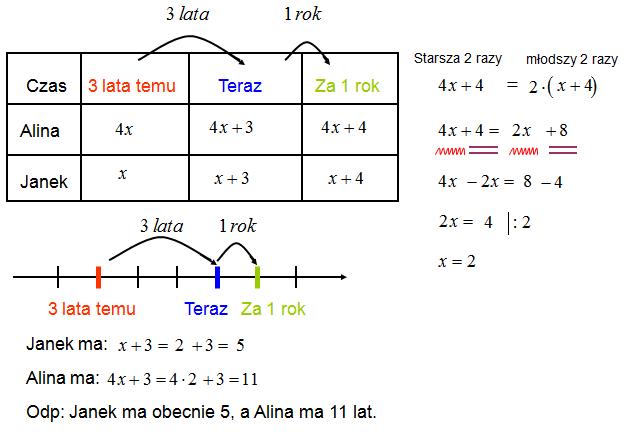 Zadania na równania