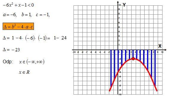Nierówność kwadratowa przykład