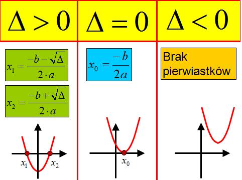 Równanie kwadratowe wzory