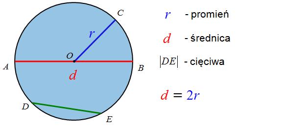 Okrąg z promieniem i średnicą oraz cięciwą