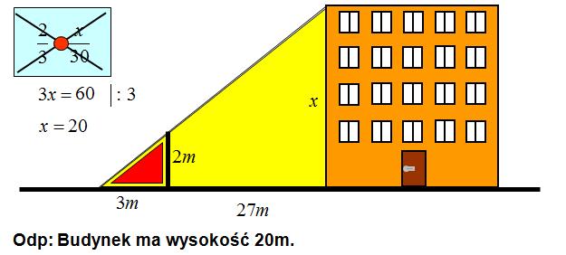 Wysokość budynku