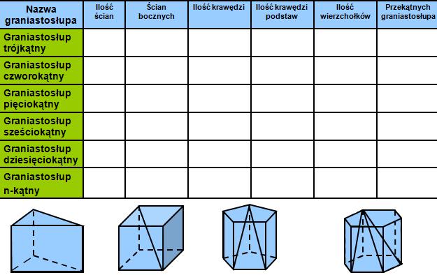 Tabelka z graniastosłupami