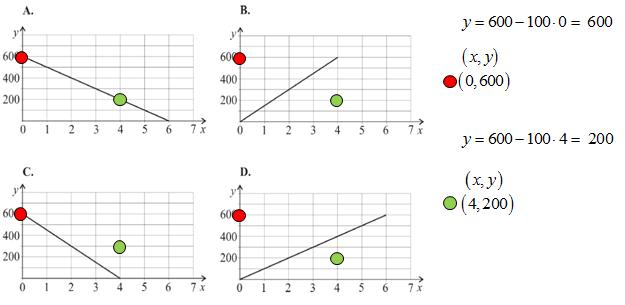 Wykresy zależności funkcji