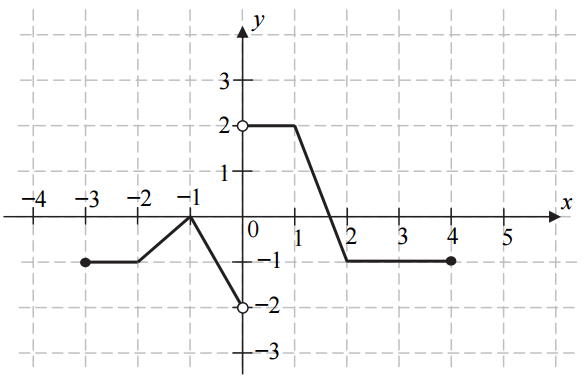Zbiór wartości funkcji