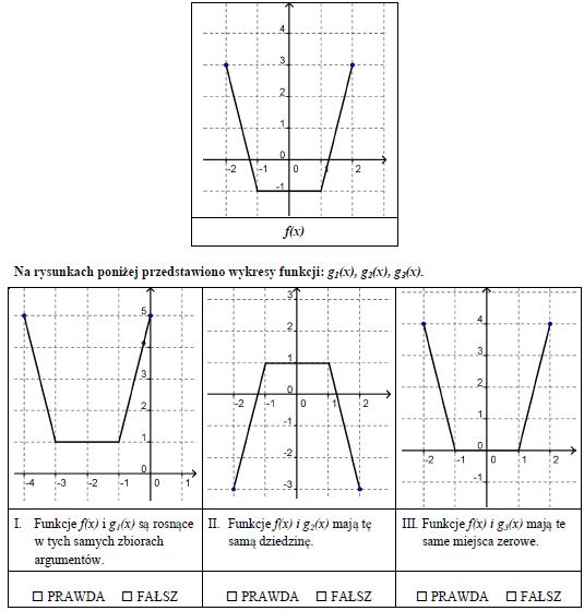 Wykres funkcji dziedzina i miejsce zerowe