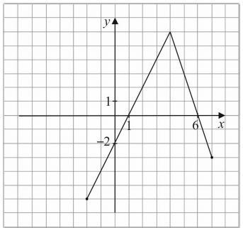 Miejsce zerowe i argumenty dodatnie funkcji - Egzamin gimnazjalny 2018