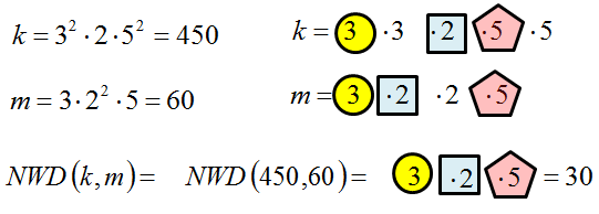 Największy wspólny dzielnik liczb danych w postaci potęgi i iloczynu