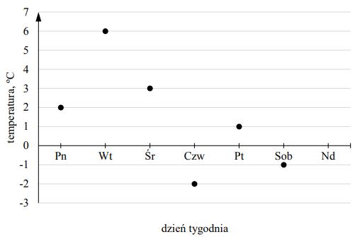 Wykres do zadania ze średnią