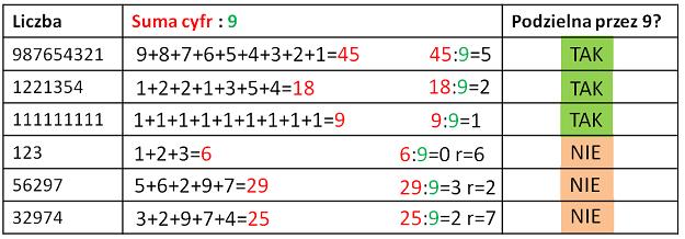 Cecha podzielności przez 9